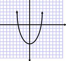 vertical line test on graph paper