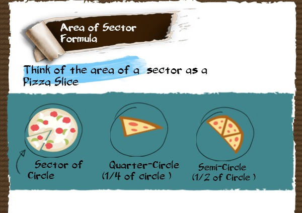 how to find the area of a sector formula