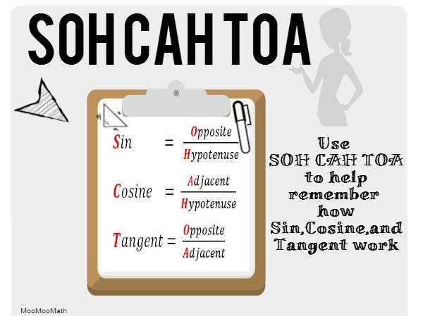 SOH CAH TOA Graphic