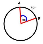 measure of the central angle
