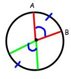 congruent angles of arcs