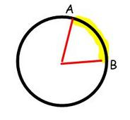 arc length outlined on circle