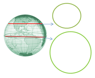 a sphere cut into sections showing small circle great circle