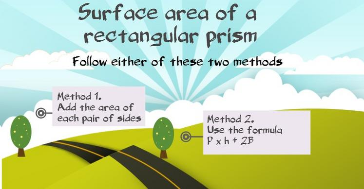 formula for surface area rectangular prism graphic
