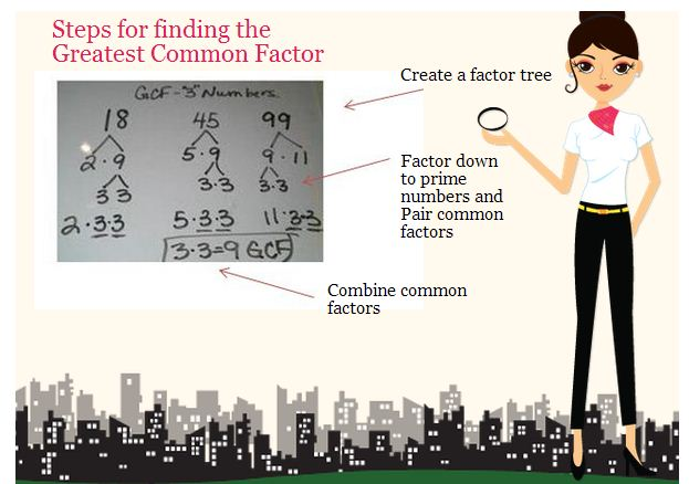Steps for finding greatest common factor or GCF picture has lady standing by a dry erase board with steps written down