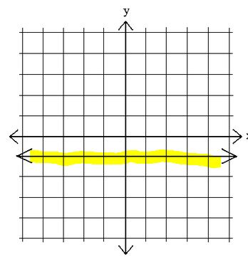 horizontal line on a graph