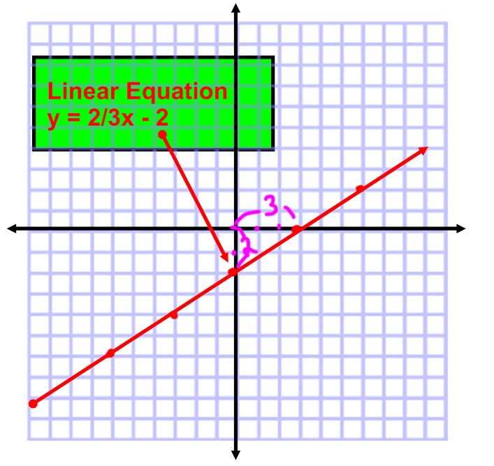 linear equation equation graphed