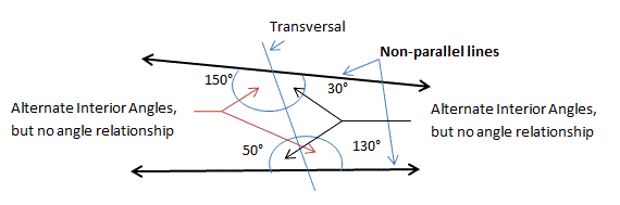 non-parallel lines cut by transversal