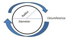 diameter,radius,circumference of a circle
