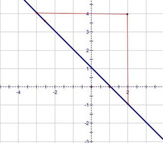 graph slope of line
