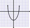 graph of a function/function-vertical line function also called the pencil test