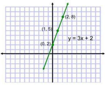 graph paper/graphing linear equation