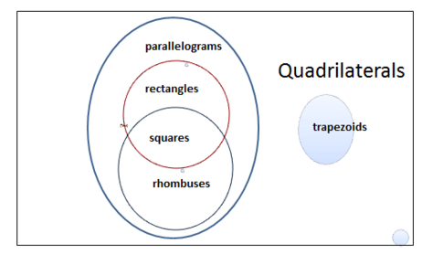 Quadrilateral shapes four sided polygons venn diagram of quadrilaterals ccuart Choice Image