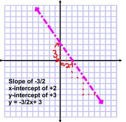 Equation of a straight line-Slope Intercept Form