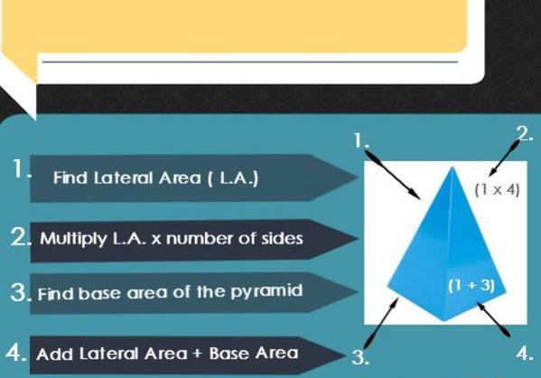 surface area of a pyramid infographic
