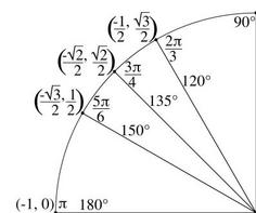 The Unit Circle with Everything (Charts, Worksheets, 35 ...