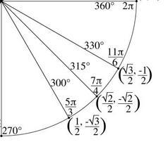 The Unit Circle - Cool Math