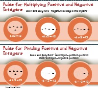 infographic rules multiplying positive negative numbers