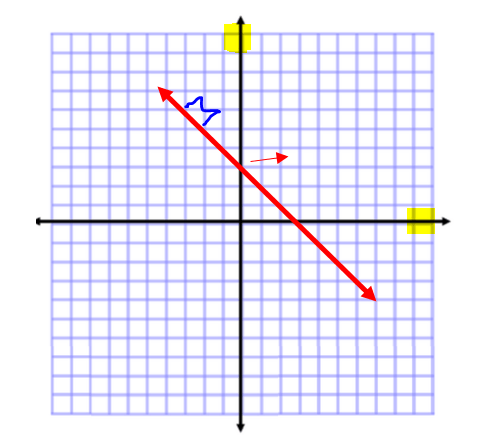 slope of a line on a graph