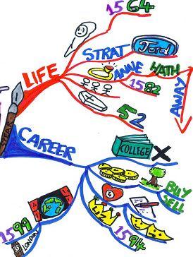 good study habit mind maps memorize information by drawing a mind map #good study habits