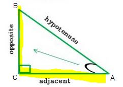 right triangle adjacent opposite highlighted