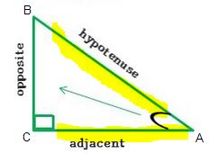 adjacent hypotenuse highlighted  right triangle